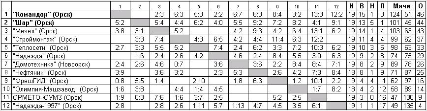 турнирная таблица по футболу чемпионат европы 2015 2016
